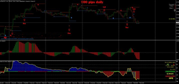 100 Pips Momentum Daily Indicator For Mt4 Free
