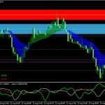 Forex Breakout Indicator for MT4 free Download
