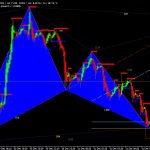 Download Harmonic ABCD indicator for MT4 free