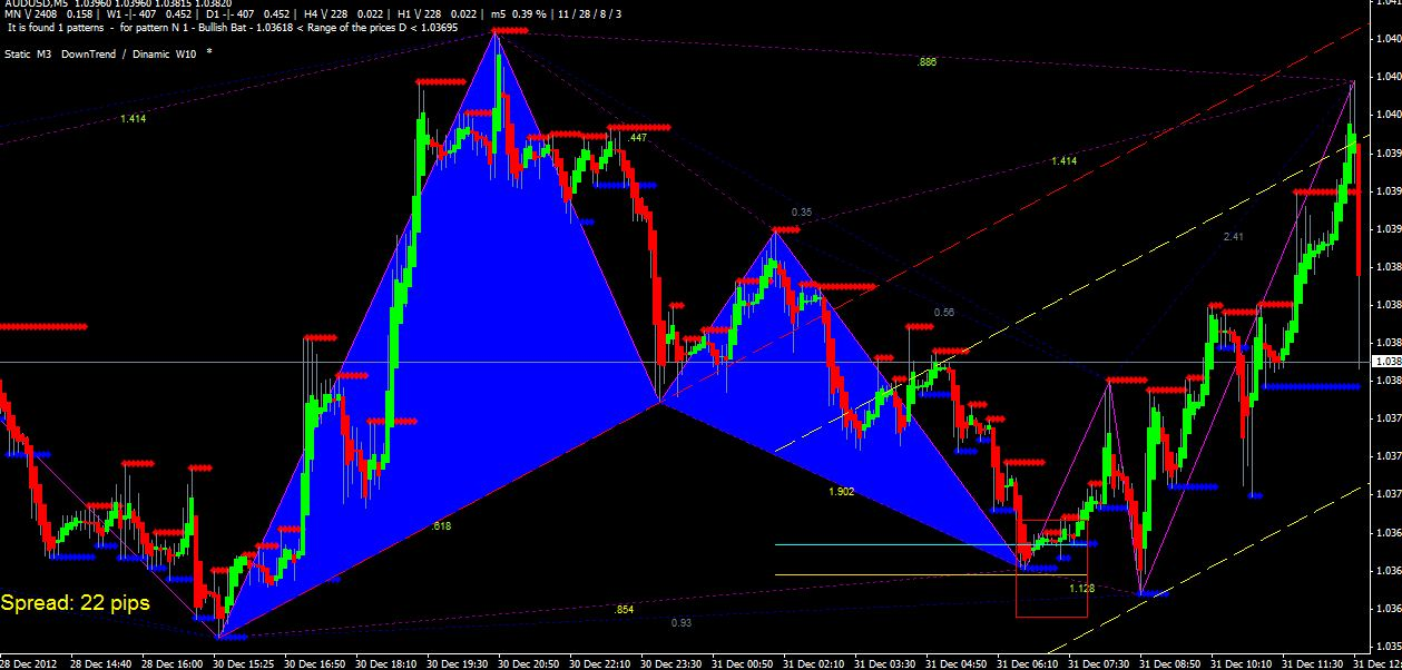 Harmonic abcd indicator mt4 free