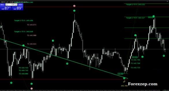 Money Meter Indicator