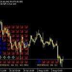 Best Multi Trend Signal Forex MT4 Indicator free