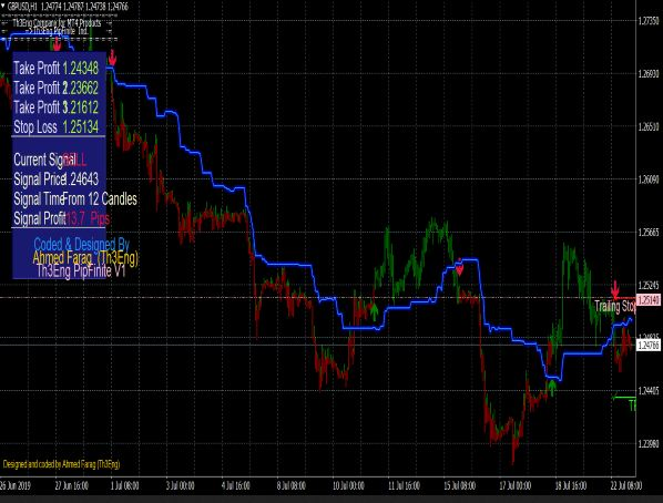 Pipfinite Trend Pro Indicator