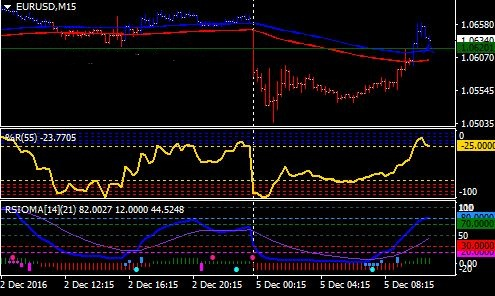 Download Rsioma V4 Trading Indicator For Mt4 Free