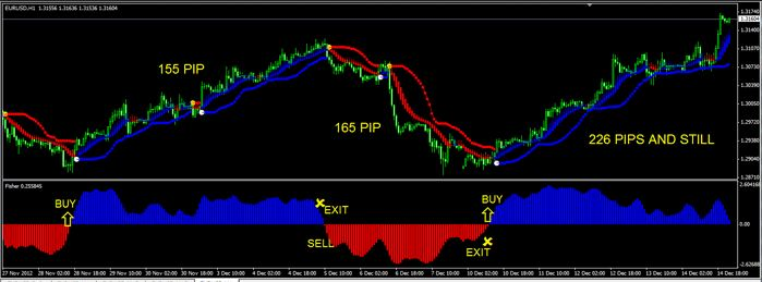 Swing Index Forex Indicator For Mt4 Free