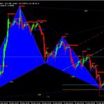 Download Butterfly Pattern indicator for mt4 Free