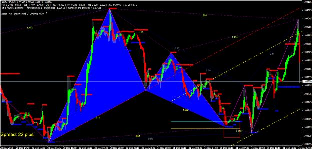 butterfly Pattern indicator mt4