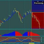 Best Forex Buy and Sell Zone Session indicator for MT4 free