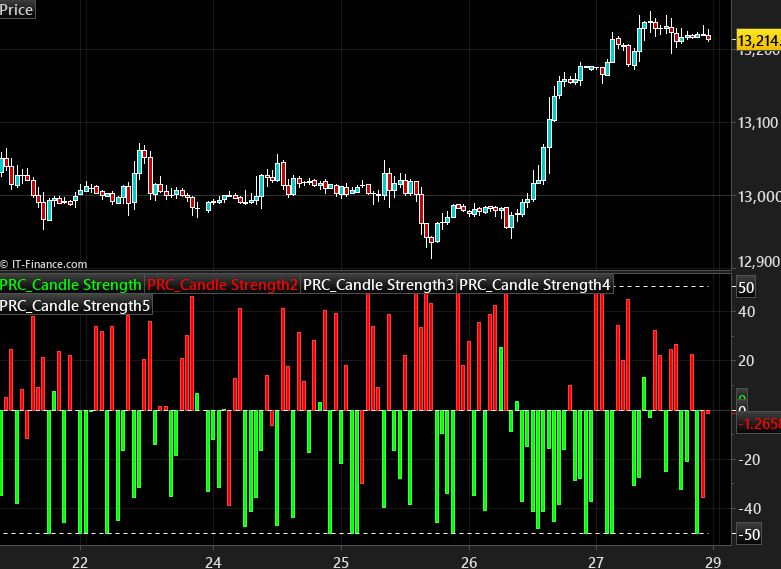 Candle Body Size Forex Indicator For Mt4 Free