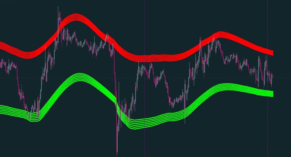 Cap channel trading indicator mt4 bullbear