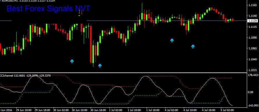 channel indicator mq4