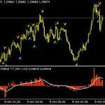 Download Cumulative Tick Volume Indicator for MT4 free
