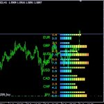 Forex Best Currency Power Meter indicator for MT4