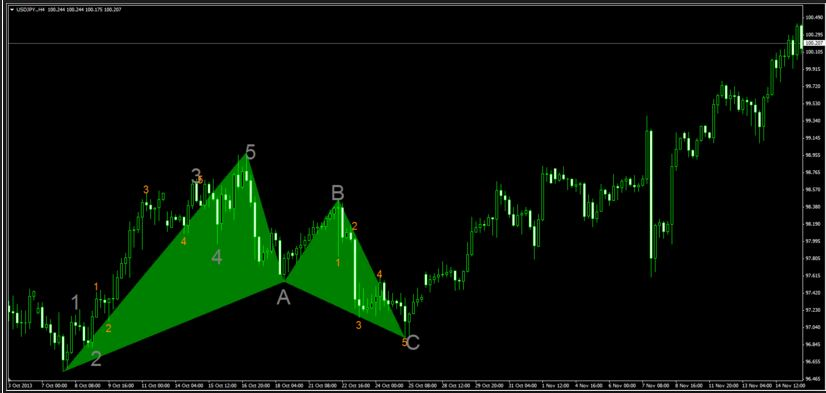 elliott wave prophet mt4 indicator