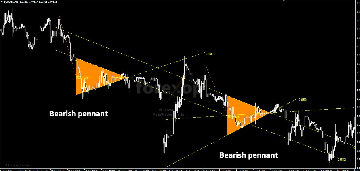 Flag And Pennant Patterns Indicator For Mt4 Free Download