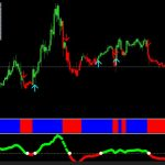 Forex Profit Supreme Meter indicator for MT4 free