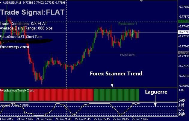 Download Forex Trend Scanner Strategy Indicator for MT4 free