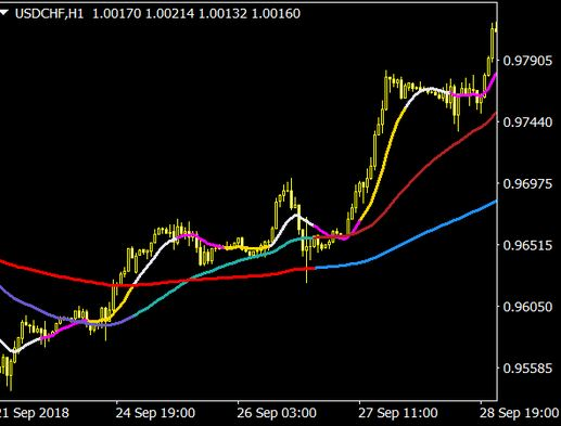 True Fractal Adaptive Moving Average For Mt4 Free