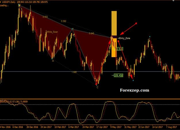 Download Harmonic Pattern Detection Indicator For Mt4 Free