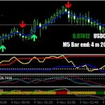 Download Best KDJ Indicator for MT4 free