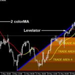 Master Forex Levelator Indicator for MT4 Trading Strategy