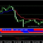 Magic Trend Indicator for MT4 free Download