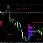 Best Forex Market Profile MT4 Download Free