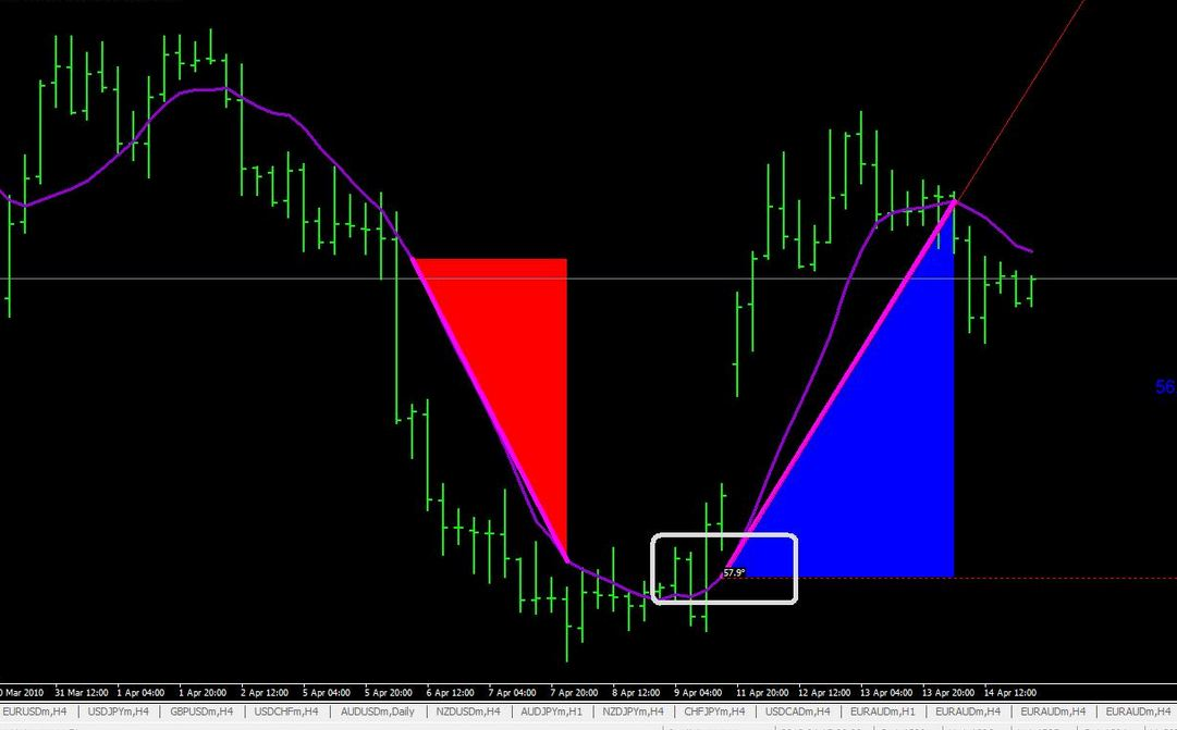 Download Best Mt4 Forex Angle Indicators Free
