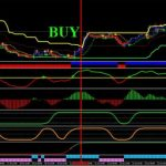Best Trend SSRC Indicator for MT4 free