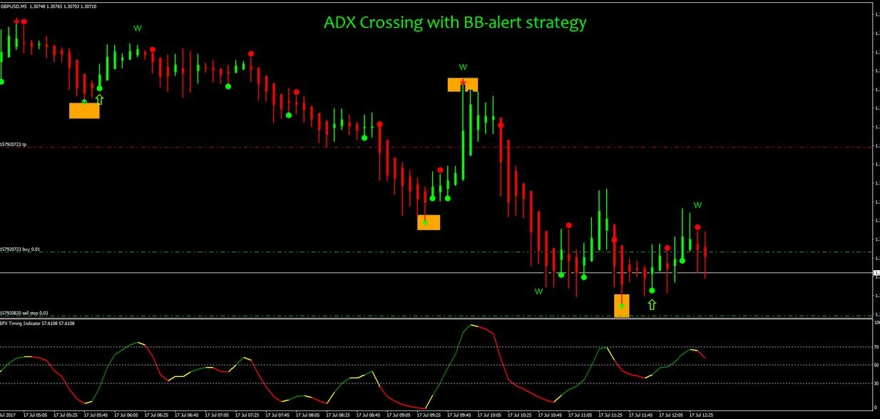 Forex trend indicator no repaint arrow simple profitable forex strategy