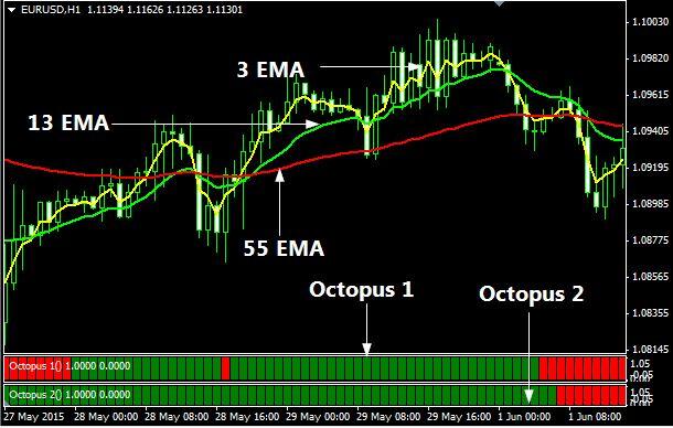 octopus indicator mt4