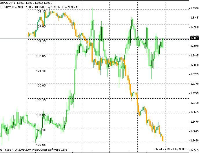 overlay chart mt4