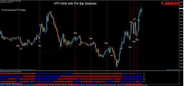pin bar detector indicator mt4