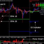 Download Pips Counter Indicator Forex MT4 free