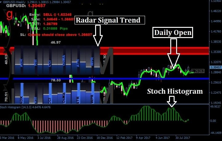 radar signal mt4 indicator