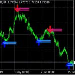 Forex Trend Reversal Arrow Indicator for MT4 free download