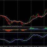 RSI With Trend Catcher signal indicator for MT4 free