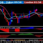 Forex Best Snake Trend Indicator for MT4 Free