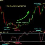 Stochastic Signals Forex Indicator for MT4 free