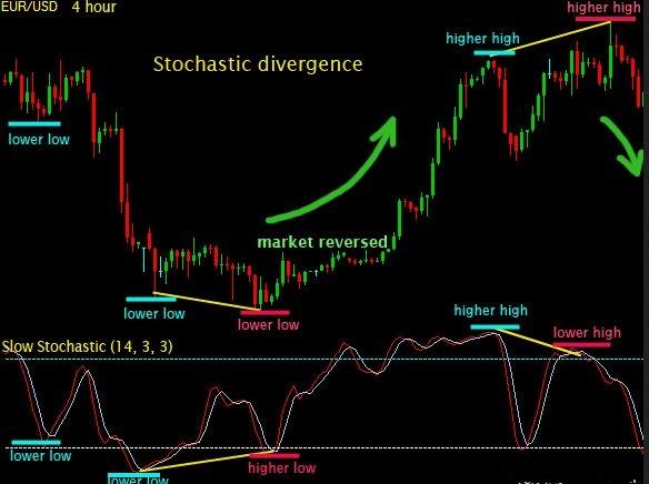 stochastic signals forex indicator