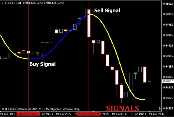 super scalper indicator free