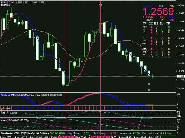 super signal indicator mt4