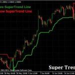 Download Super Trend Indicator for MT4 free