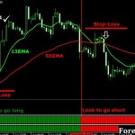 Best 123 Forex Swing Trading Indicators Strategy for MT4 free