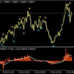 Best Tick Volume Indicator for MT4 free