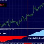 Best Trend Bar Indicator for MT4 free