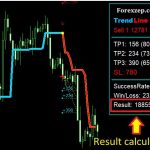 Best Forex Automatic Trend Line indicator for MT4 download free