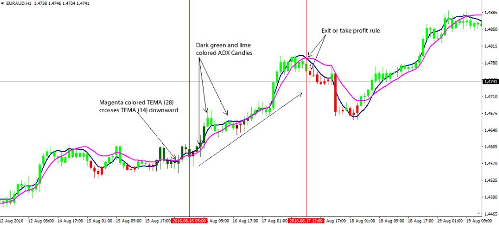 Triple Exponential Moving Average For Indicator Mt4 Free