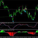 Forex True Strength Index (TSI) Indicator for MT4 free
