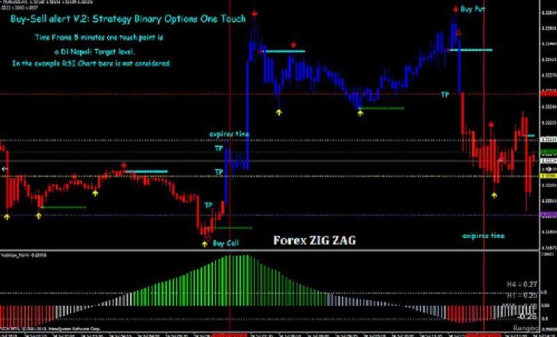 zig zag buy sell indicator with alert